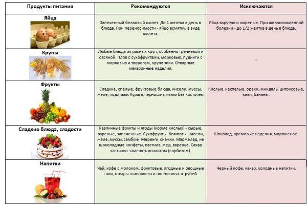 таблица с продуктами