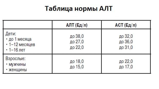 Нормальные показатели АСТ и АЛТ