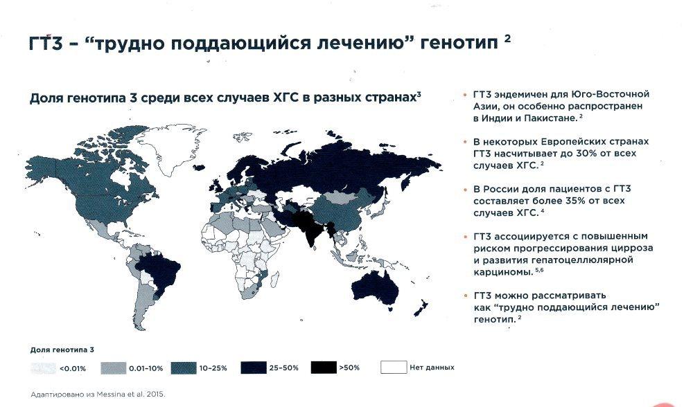 доля генотипа 3 в разных странах