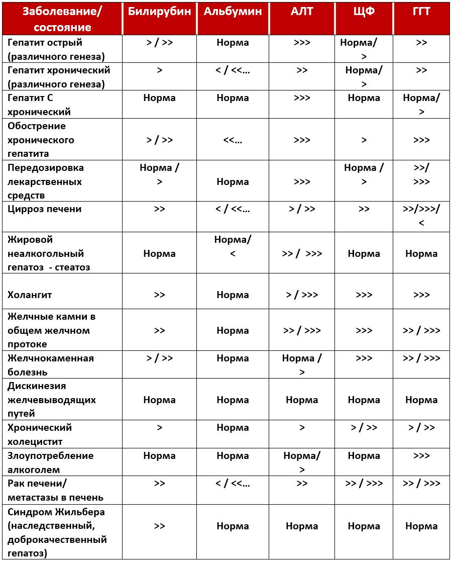 показатели здоровья при разном типе гепатита