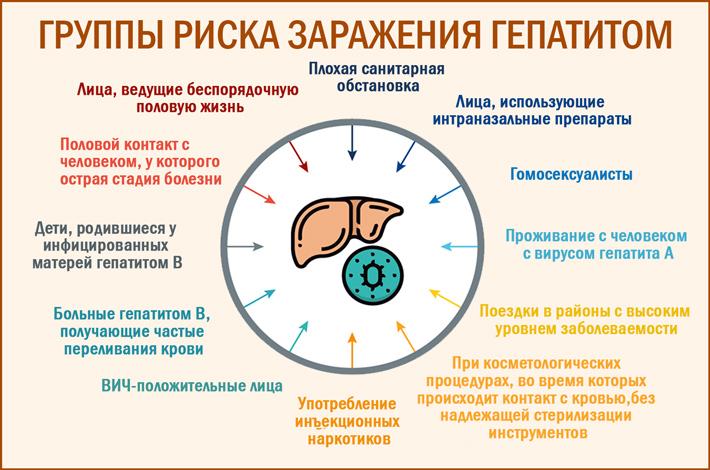 группы риска заражения гепатитом