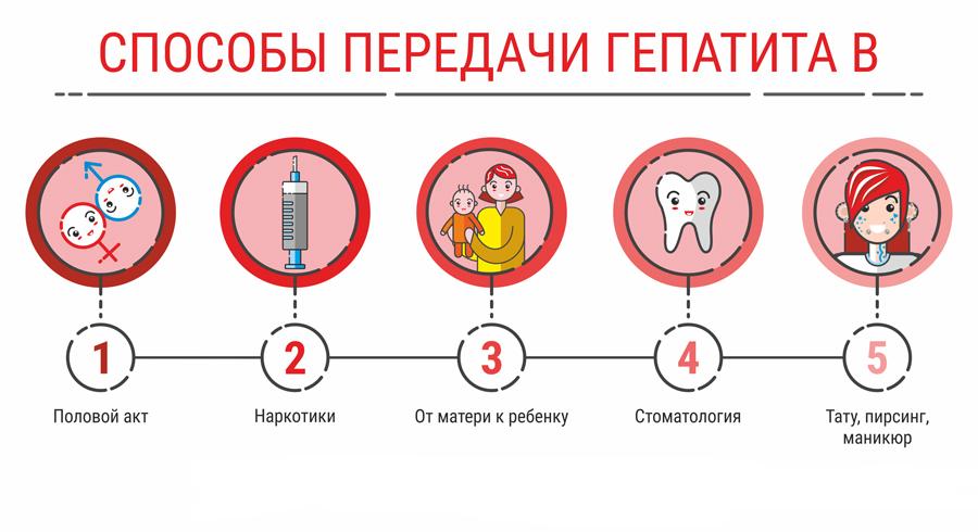 способы передачи гепатита в