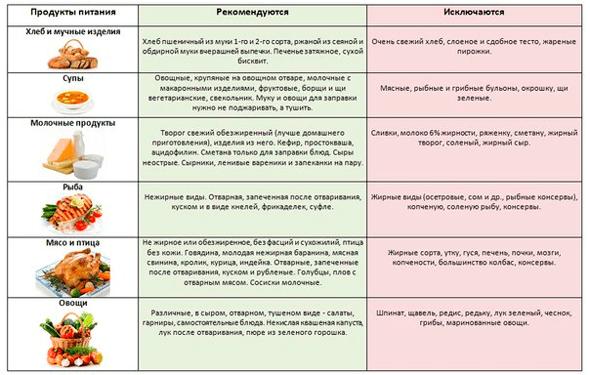 разрешенные продукты при гепатите с