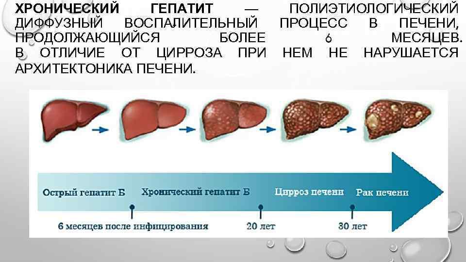 Гепатит С Был Секс